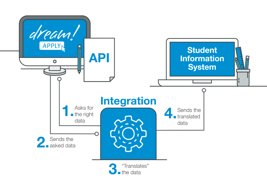 DreamApply student application management system - Integrations: We offer a fully-featured RESTful API